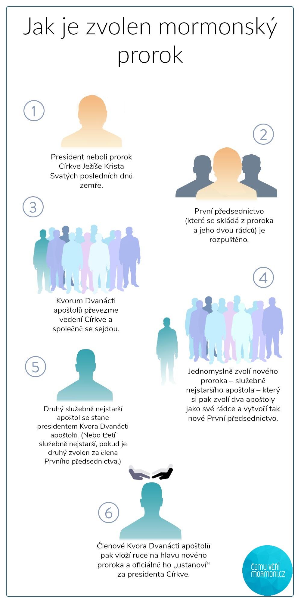 infografika toho jak je zvoleny a vyvoleny novy mormonsky prorok